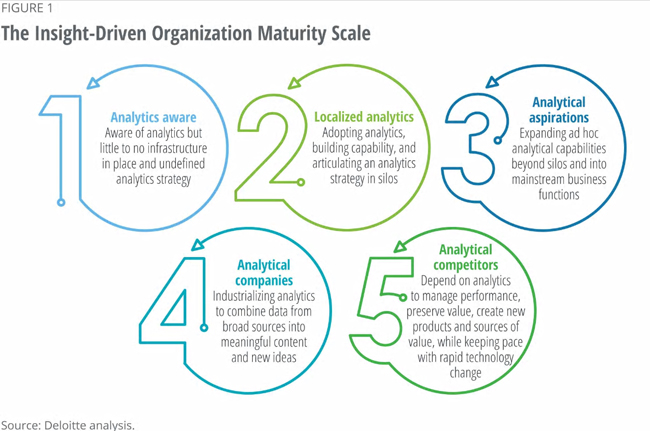 The Significant Divide in How Companies Approach Analytics